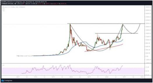 BTC faces short term correction below $19,000 ...