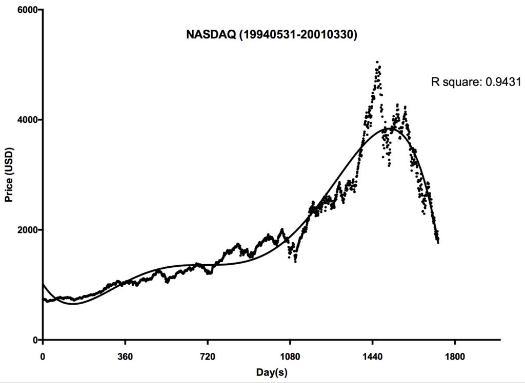 【圖表分析】在納斯達克指數邊旁看:比特幣是泡沫嗎? | CoinNewsHK