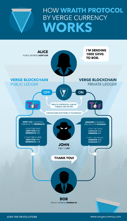 How the Verge Wraith protocol works