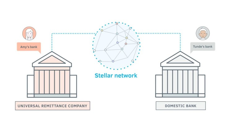 The Stellar Network