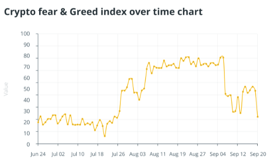 Reports from Fear &Greed crypto Index suggests Bitcoin's price is undervalued