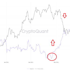 indicators show bitcoin might be gearing up for one last push up