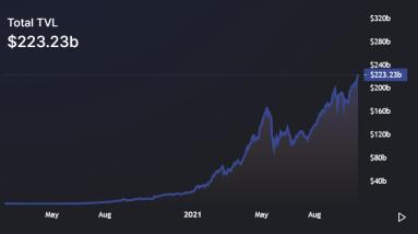 defi total value locked hit ath as crypto market sees resurgence