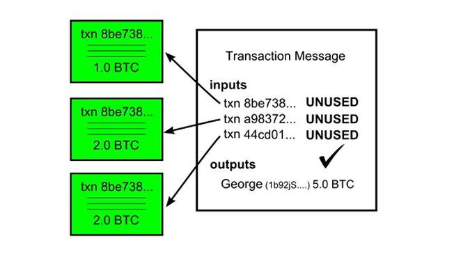 Wie Bitcoin im Detail funktioniert