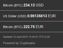 2015-04-12_Bitcoin-kurs