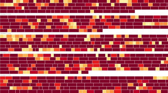 Bitcoin Visualizer – So voll sind die Blöcke