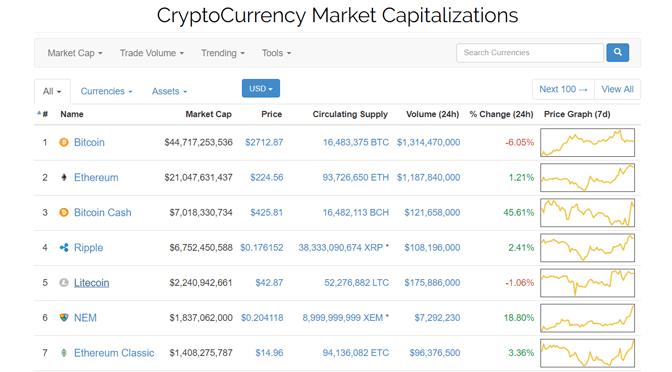 Hello, Bitcoin Cash! (Oder doch nicht?)