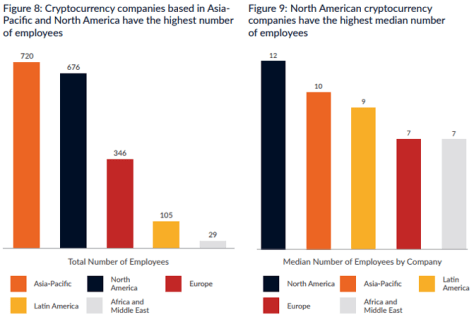 employes in cryptocurrency