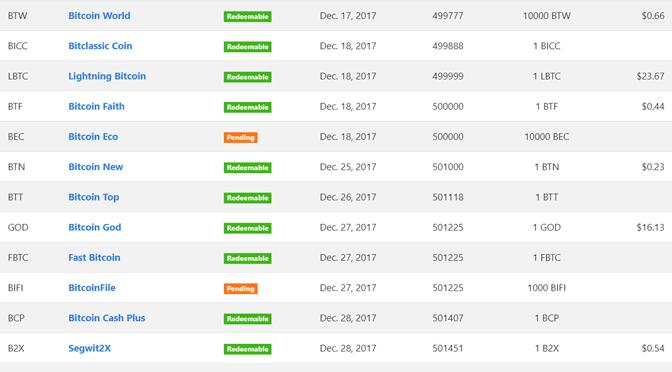 Bitcoin und seine 45 unvollkommenen Klone
