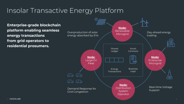 Insolar to cooperate with Toronto's Hero Engineering to test blockchain for transactive energy systems