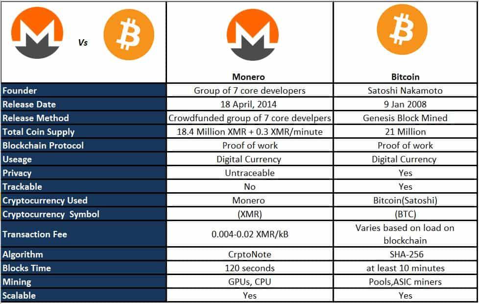 xmr bitcoin)