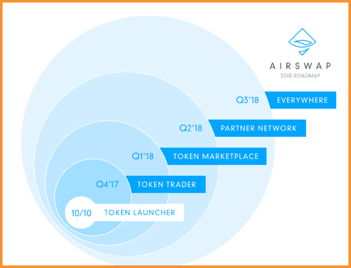 AirSwaps-RoadMap
