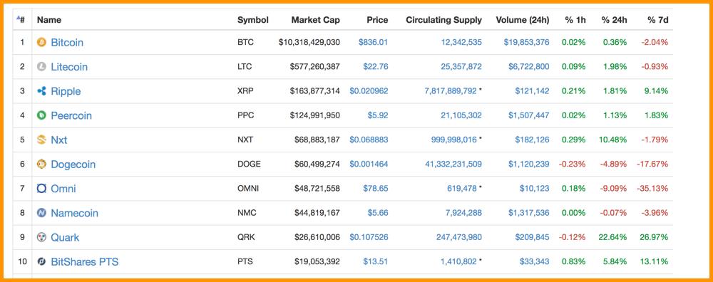 CoinMarketCap 2014 Top Cryptocurrencies