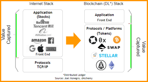 Internet-Stack-Vs-Blockhain-Stack