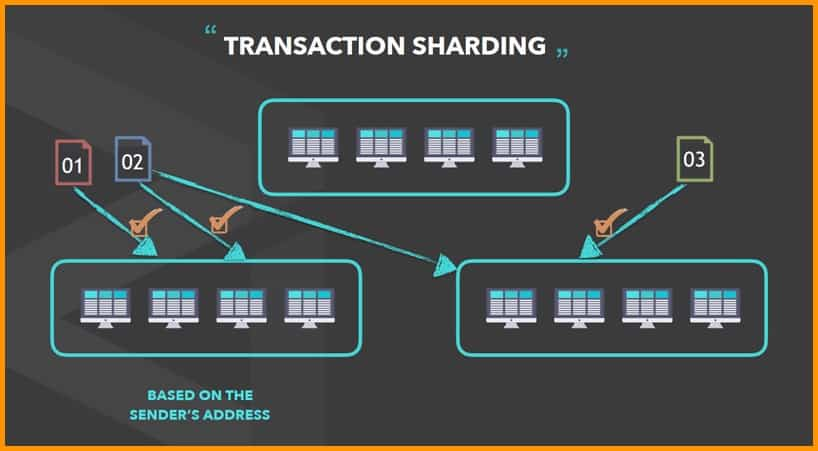 Transaction sharding