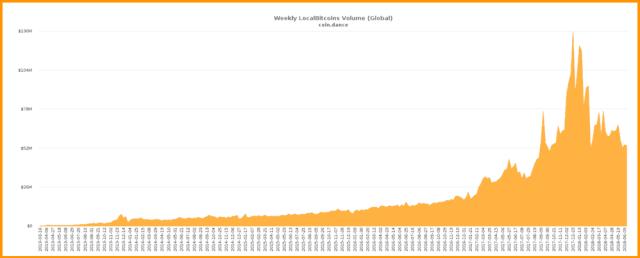 LocalBitcoins volume