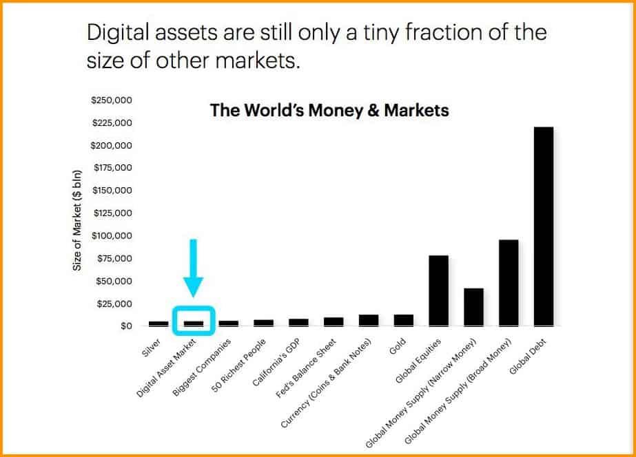 Crypto market Size