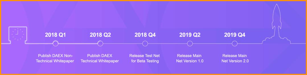 DAEX scheduled release dates
