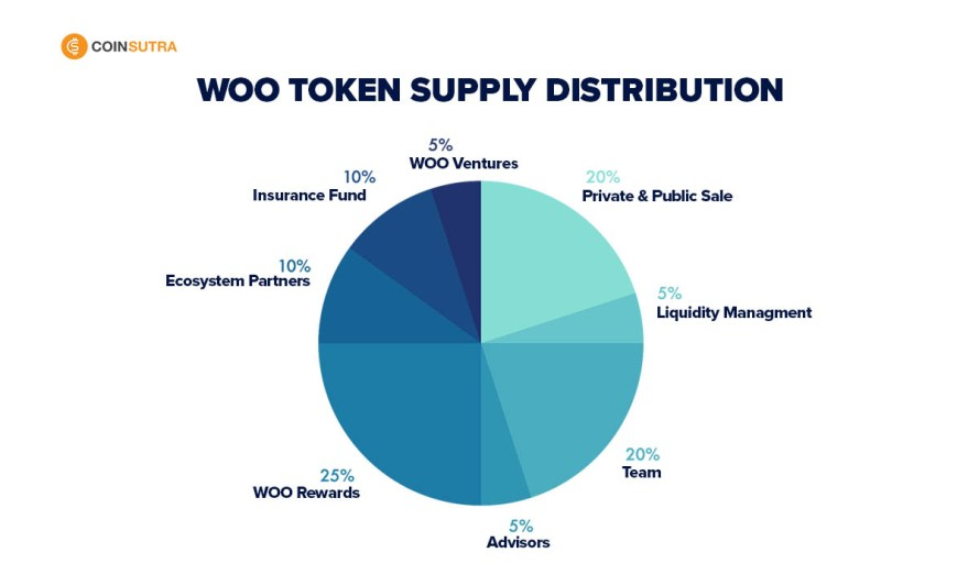 WOO Token Supply Distribution