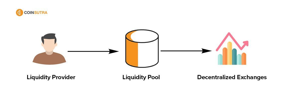 Liquidity Pools Guide for Beginners – Getting Started With Liquidity Pools
