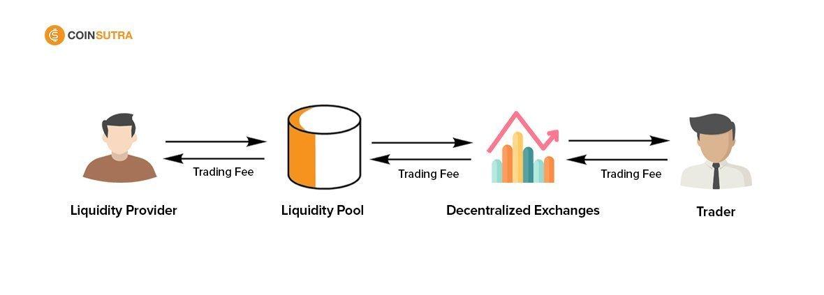 Liquidity pool 2