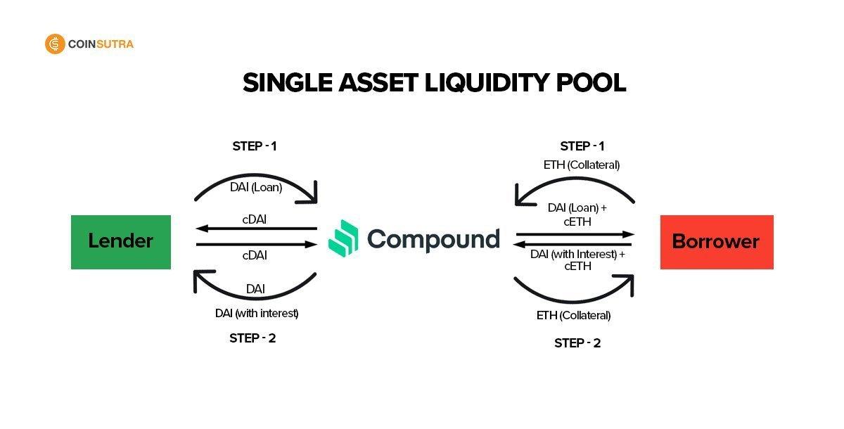 Single asset liquidity pool