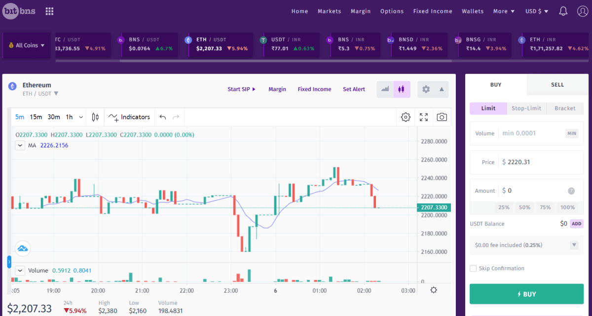 Bitbns TradingView Charting