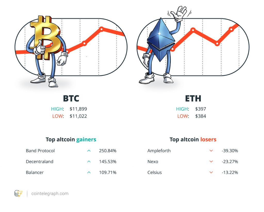 Hodler's Winners and Losers Aug 9 2020