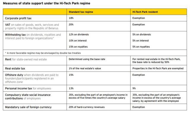 Measures of state support under the Hi-Tech Park regime