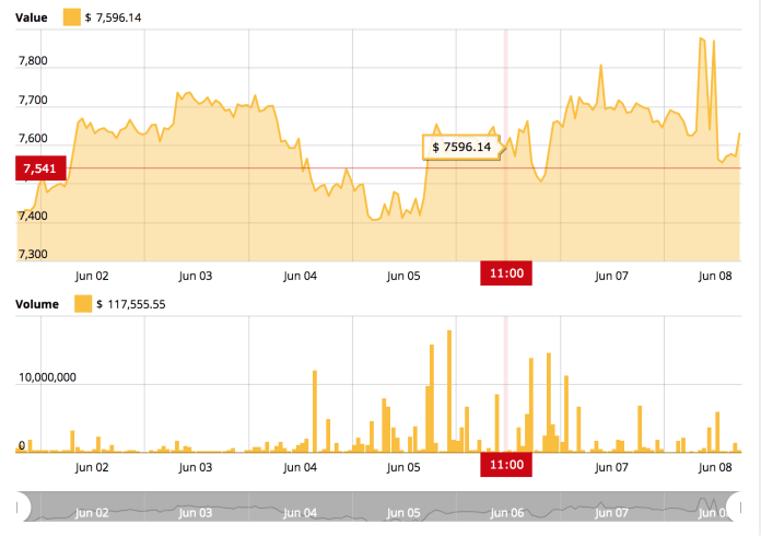 Bitcoin price chart from CryptoNewspeople's Bitcoin Price Index