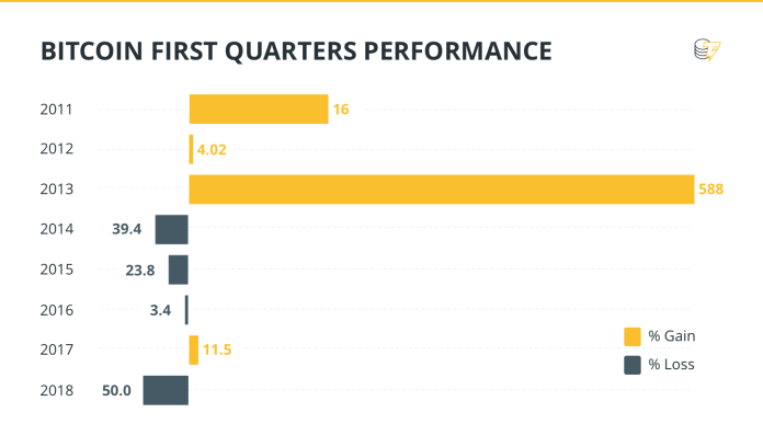 BITCOIN FIRST QUARTERS PERFORMANCE