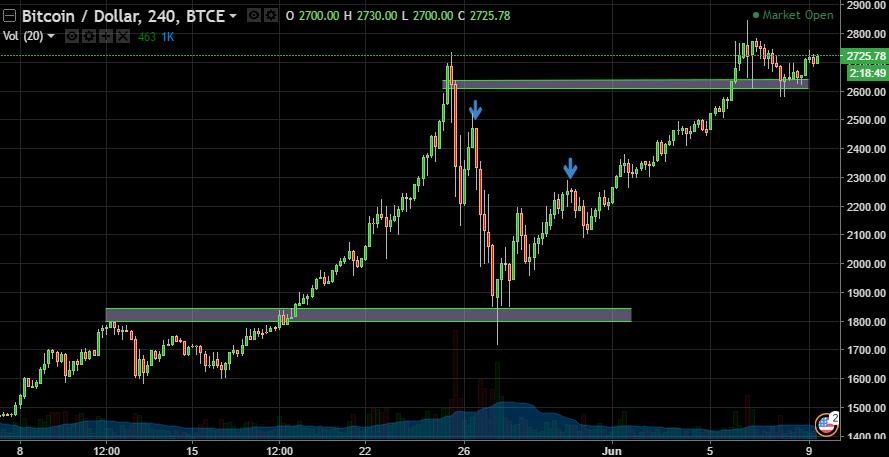 Bitcoin \ Dollar, 240, BTCE