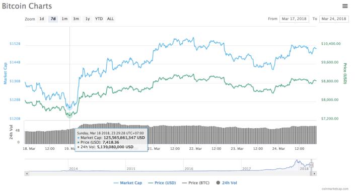 7 day bitcoin chart