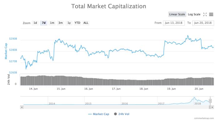 Total market cap of all cryptocurrencies