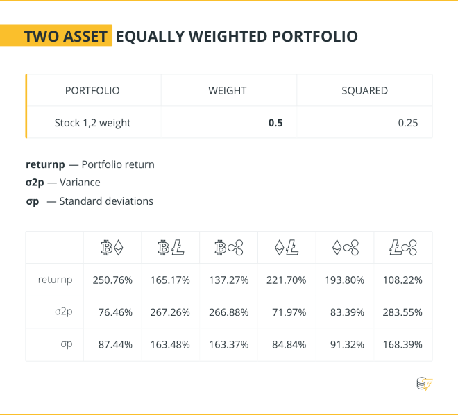 TWO ASSET EQUALLY WEIGHTED PORTFOLIO