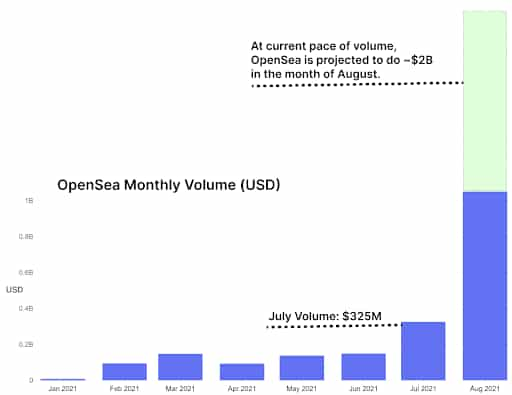 NFT market volume