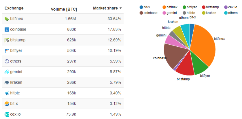 bitcoin excharge market share