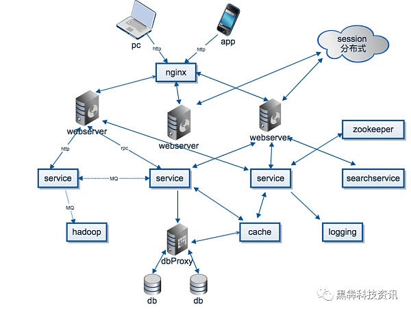 What is Distributed Storage from a Hardware Perspective?