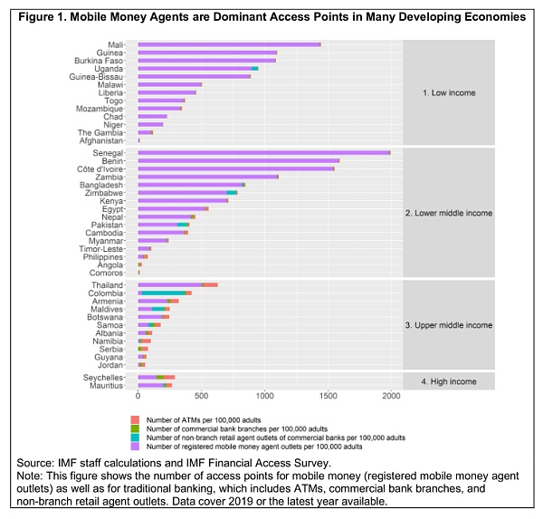 International Monetary Fund: Is mobile money a part of money?
