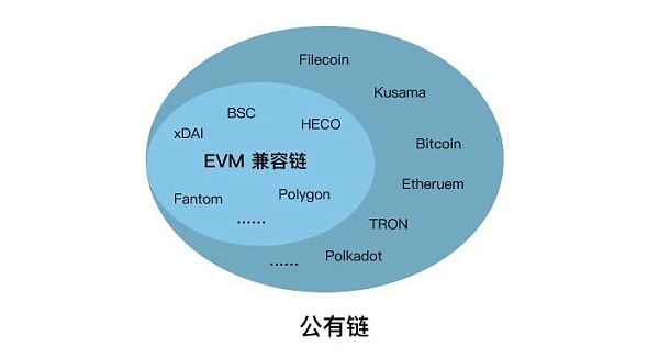 What is the EVM compatible chain?