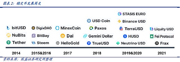 DeFi New Finance (5): Yesterday, Today and Tomorrow of Stable Coins