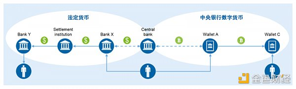 Explore the impact of central bank digital currency (CBDC) on payments and banks