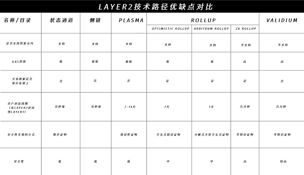The development and opportunity of the comprehensive dismantling of the Layer 2 track: who will be the final winner