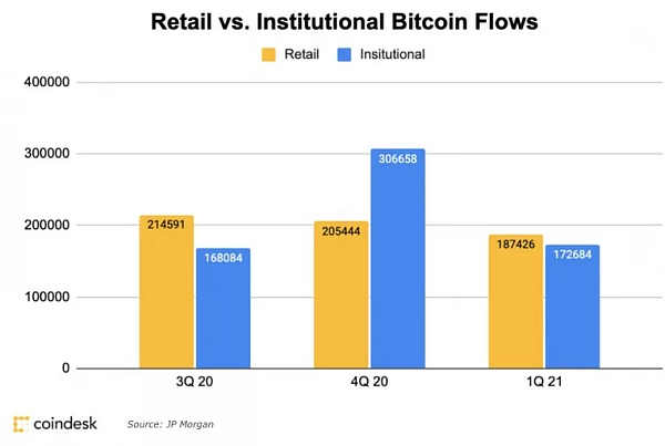 From institutional dominance to retail dominance in crypto assets to open a new era of financial markets