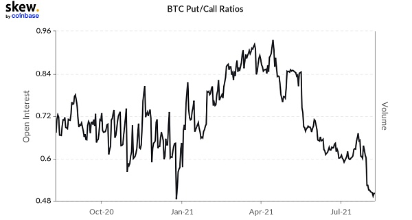 Large Bitcoin trading volume continues to grow, regulation has not deterred institutional investors