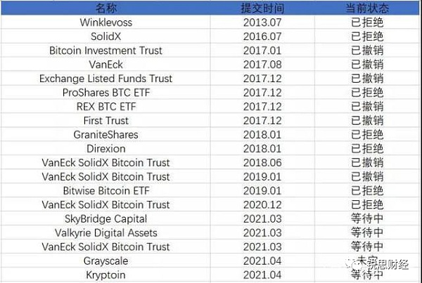 Why are cryptocurrency ETFs repeatedly defeated? How long can the US SEC hesitate to delay?