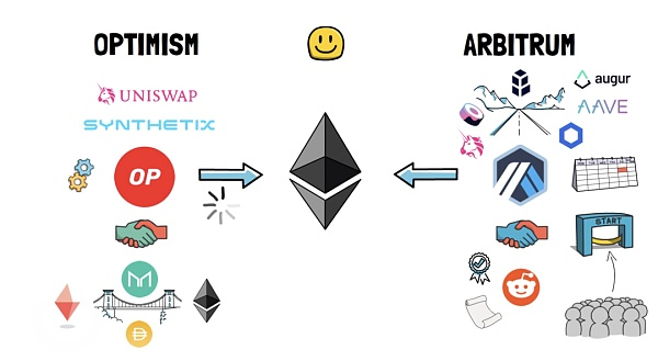 An article to understand the ultimate expansion plan of Ethereum: rollups