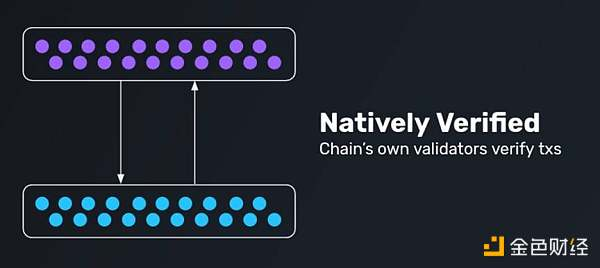 Understand the Impossibility Triangle of Ethereum Interoperability
