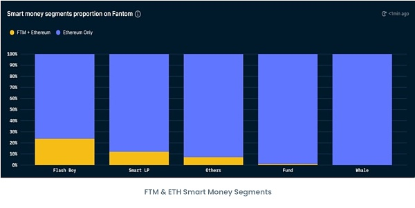 Emerging public chain Fantom: From a data perspective, the reasons for Fantom's skyrocketing