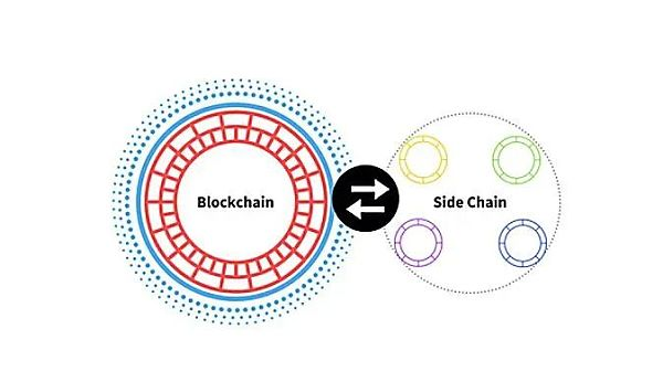 Will Sidechains be the best solution for Layer 2?